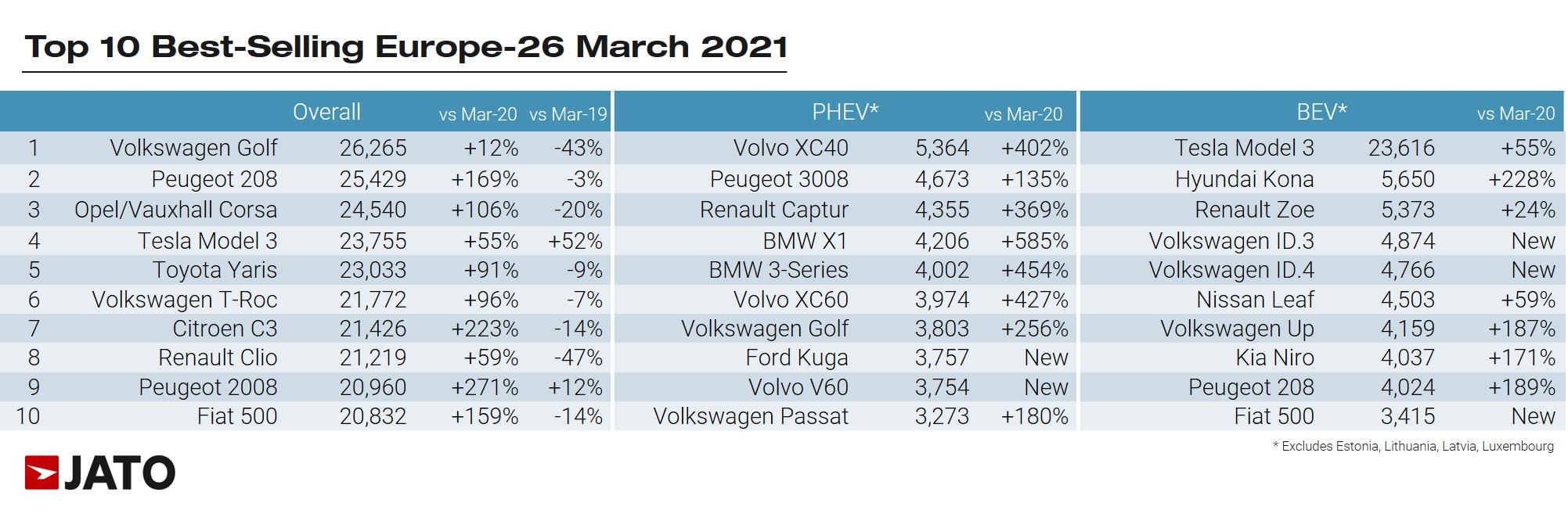 a legnépszerűbb autók Európában, 2021 márciusában