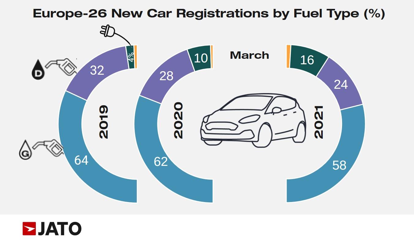 benzines, dízel és elektromos autók piaci részesedése Európában 2019-2021