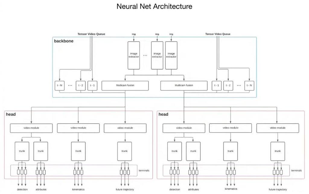 a Tesla Neural Net Architektúrája