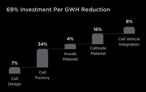 a 69 százalékos beruházási költség csökkenésének alakulása gigawattóránként