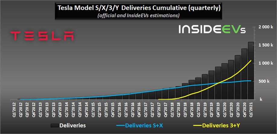 grafikon a Tesla átadásaink negyedéves alakulásáról