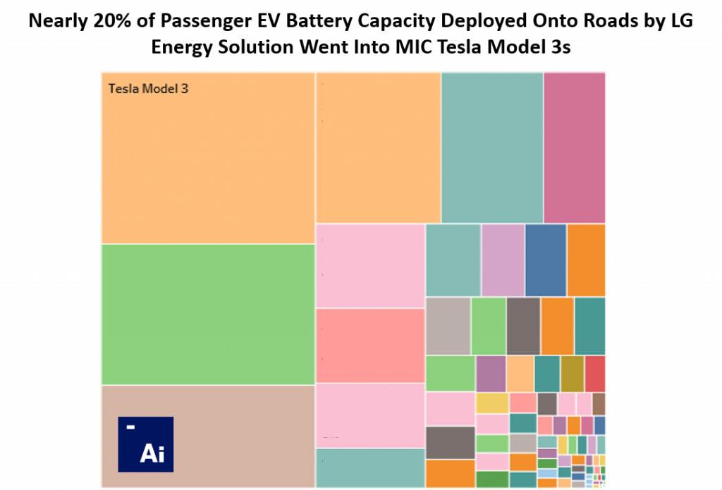 Adamas Intelligence összehasonlító diagramja az LG Energy Solution akkumulátor gyártásának felhasználásáról