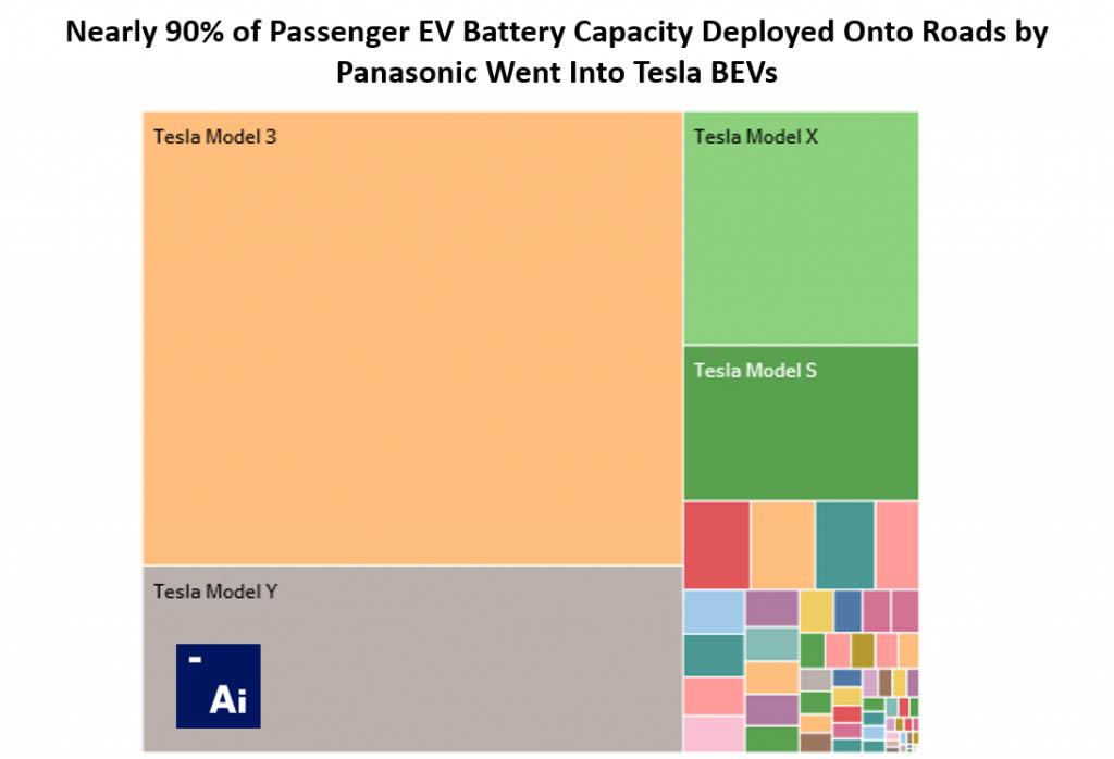 Adamas Intelligence összehasonlító diagramja a Panasonic akkumulátor gyártásának felhasználásáról