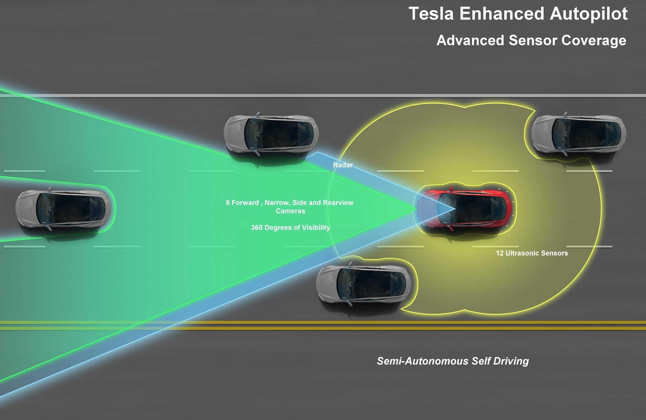 a Tesla érzékelőinek látószöge – látványterv