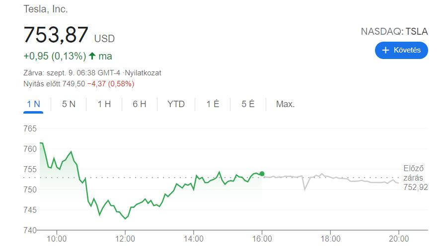 a Tesla részvényárfolyamának alakulása